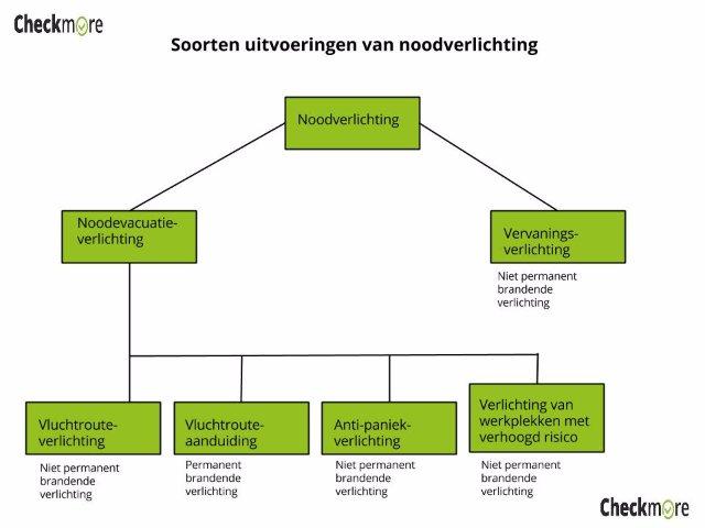 Soorten noodverlichting - checkmore.nl